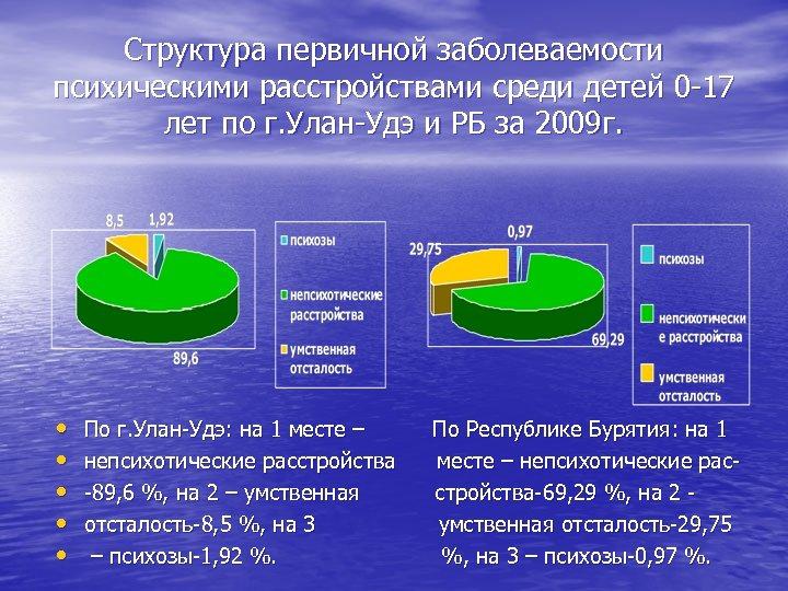 Структура первичной заболеваемости психическими расстройствами среди детей 0 -17 лет по г. Улан-Удэ и