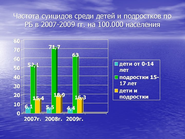 Частота суицидов среди детей и подростков по РБ в 2007 -2009 гг. на 100.