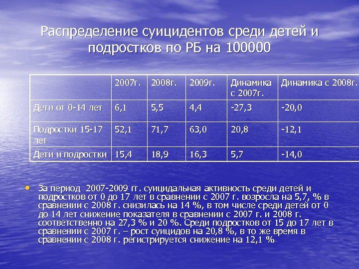 Распределение суицидентов среди детей и подростков по РБ на 100000 2007 г. 2008 г.