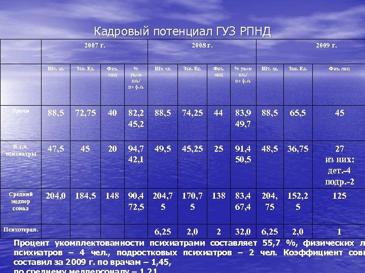 Кадровый потенциал ГУЗ РПНД 2007 г. 2008 г. 2009 г. Шт. ед. Зан. Ед.