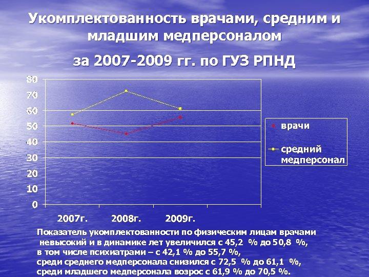 Укомплектованность врачами, средним и младшим медперсоналом за 2007 -2009 гг. по ГУЗ РПНД Показатель