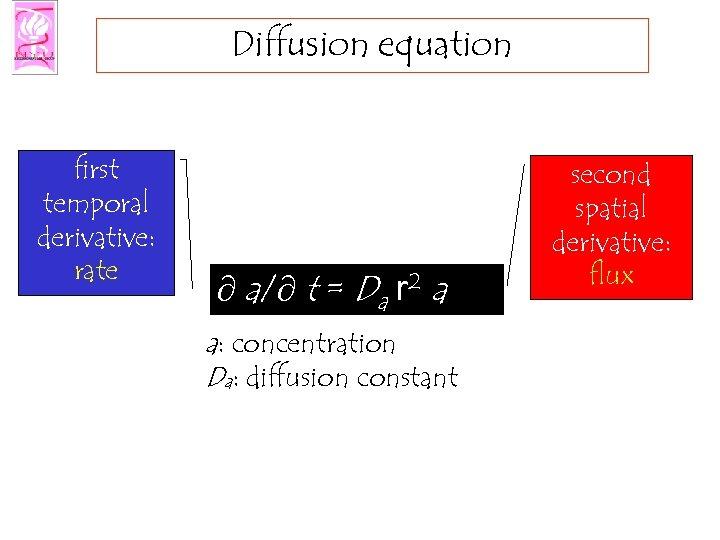 Diffusion equation first temporal derivative: rate ¶ a/¶ t = Da r 2 a