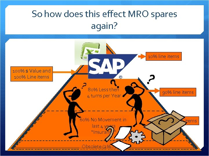 So how does this effect MRO spares again? 100% $ Value and 100% Line