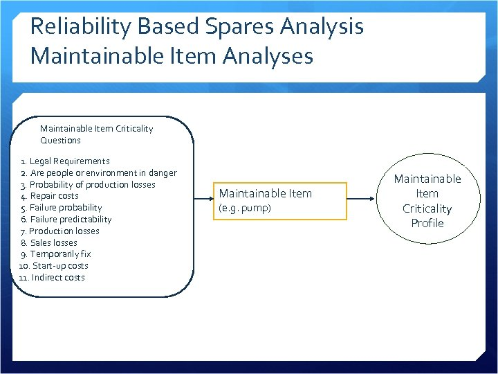 Reliability Based Spares Analysis Maintainable Item Analyses Maintainable Item Criticality Questions 1. Legal Requirements