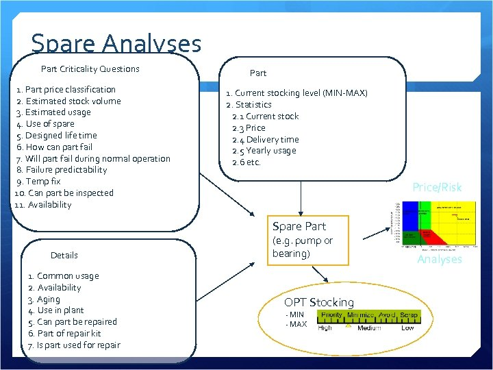 Spare Analyses Part Criticality Questions 1. Part price classification 2. Estimated stock volume 3.