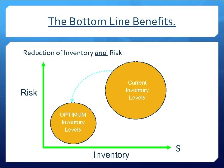The Bottom Line Benefits. Reduction of Inventory and Risk Current Stocking Inventory Levels Risk