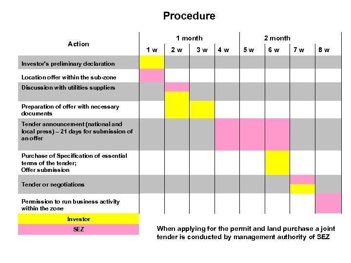 Procedure 1 month Action 1 w 2 w 3 w 2 month 4 w