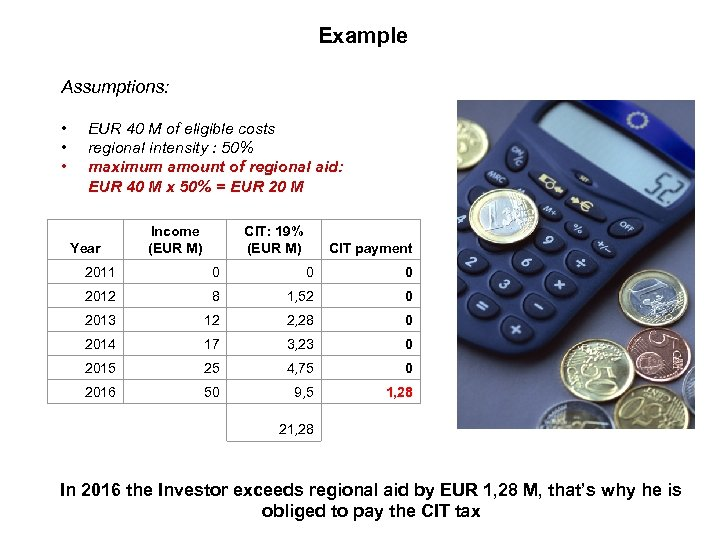 Example Assumptions: • • • EUR 40 M of eligible costs regional intensity :