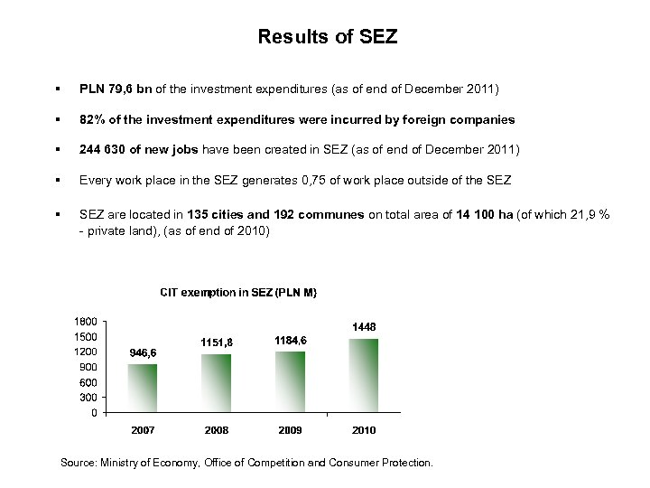 Results of SEZ § PLN 79, 6 bn of the investment expenditures (as of