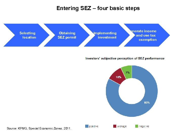 Entering SEZ – four basic steps Selecting location Obtaining SEZ permit Source: KPMG, Special