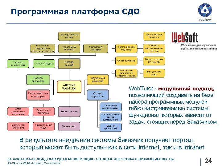 Программная платформа СДО Web. Tutor - модульный подход, позволяющий создавать на базе набора программных