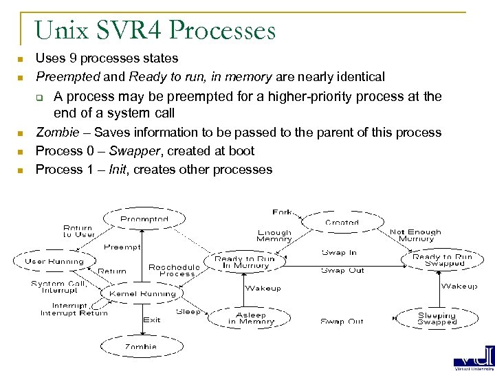 Unix SVR 4 Processes n n Uses 9 processes states Preempted and Ready to