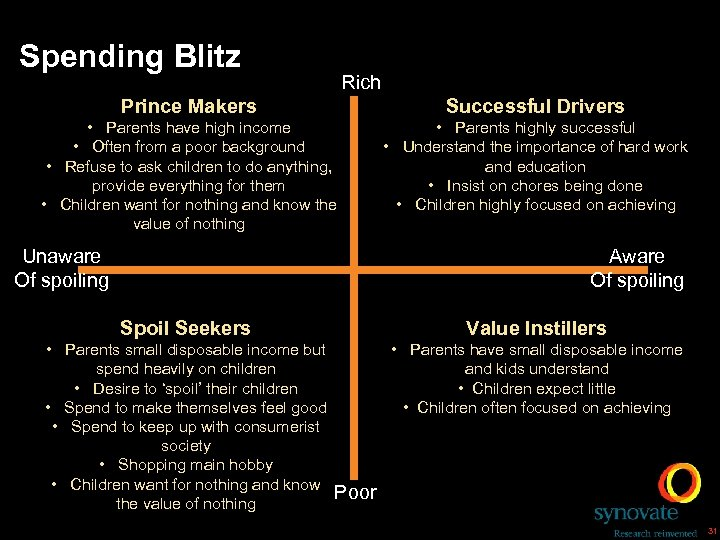 Spending Blitz Rich Prince Makers Successful Drivers • Parents have high income • Often