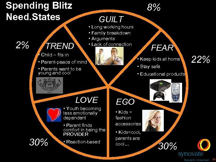 Spending Blitz Need. States 2% 8% GUILT • Long working hours • Family breakdown