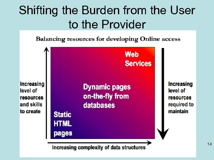 Shifting the Burden from the User to the Provider 14 Fox CI and X-informatics