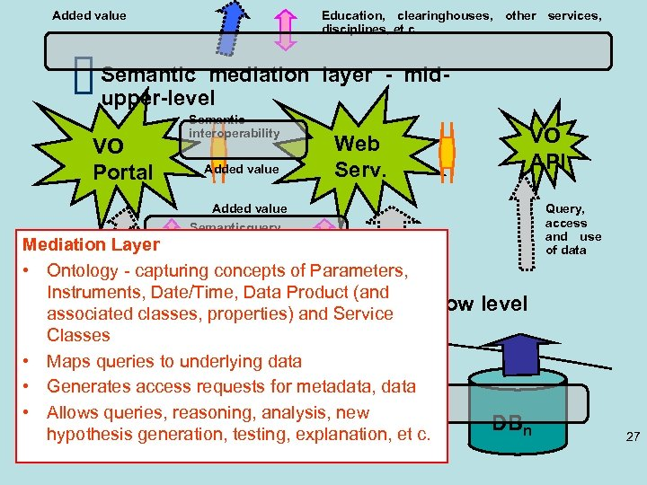 Added value Education, clearinghouses, other services, disciplines, et c. Semantic mediation layer - midupper-level