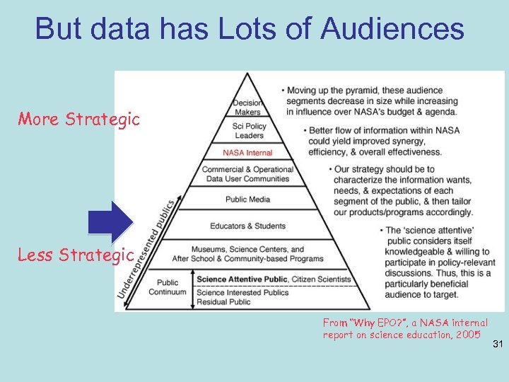 "But data has Lots of Audiences More Strategic Less Strategic From ""Why EPO? "","
