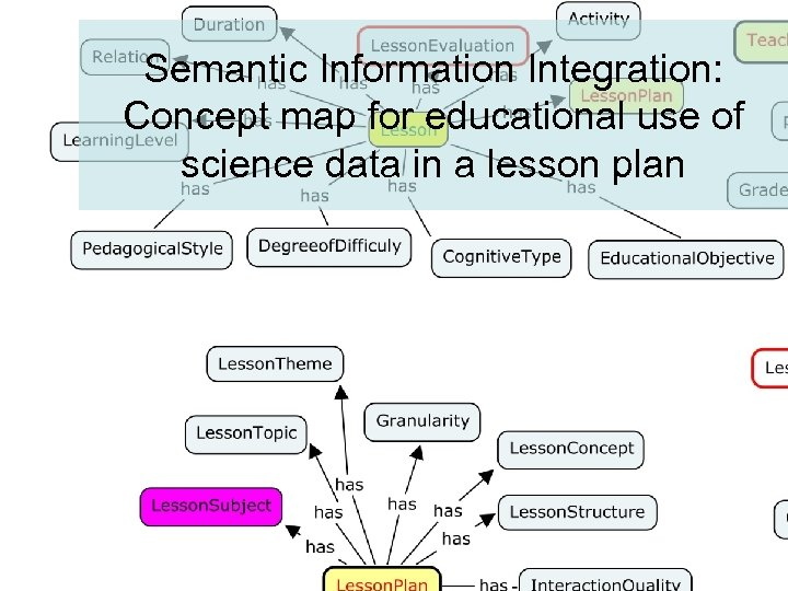 Semantic Information Integration: Concept map for educational use of science data in a lesson