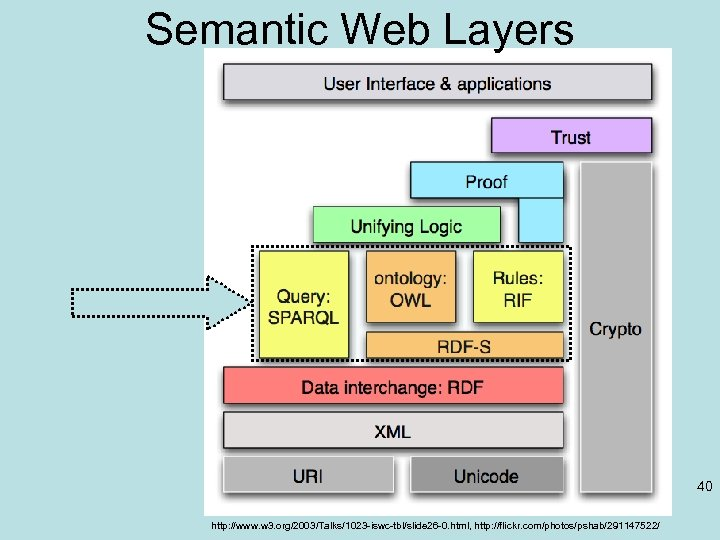 Semantic Web Layers 40 http: //www. w 3. org/2003/Talks/1023 -iswc-tbl/slide 26 -0. html, http: