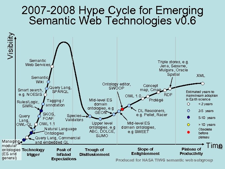 Visibility 2007 -2008 Hype Cycle for Emerging Semantic Web Technologies v 0. 6 Semantic