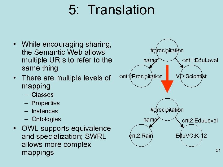 5: Translation • While encouraging sharing, the Semantic Web allows multiple URIs to refer