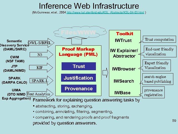 Inference Web Infrastructure (Mc. Guinness, et. al. , 2004 http: //www. ksl. stanford. edu/KSL_Abstracts/KSL-04