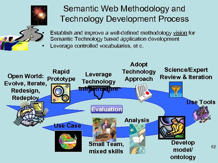 Semantic Web Methodology and Technology Development Process • • Establish and improve a well-defined