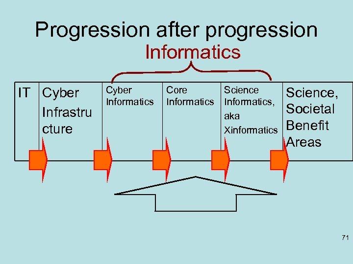 Progression after progression Informatics IT Cyber Infrastru cture Cyber Informatics Core Informatics Science Informatics,