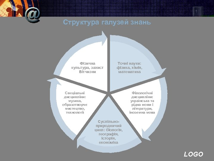 Структура галузей знань Фізична культура, захист Вітчизни Точні науки: фізика, хімія, математика Спеціальні дисципліни: