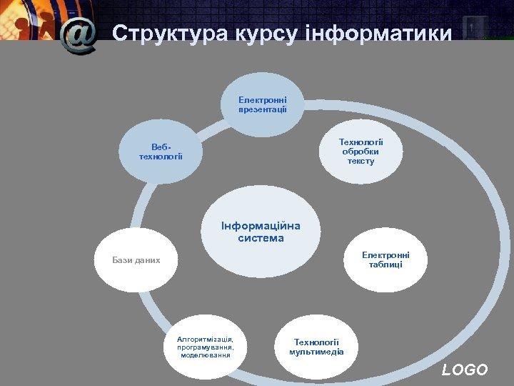 Структура курсу інформатики Електронні презентації Технології обробки тексту Вебтехнології Інформаційна система Електронні таблиці Бази