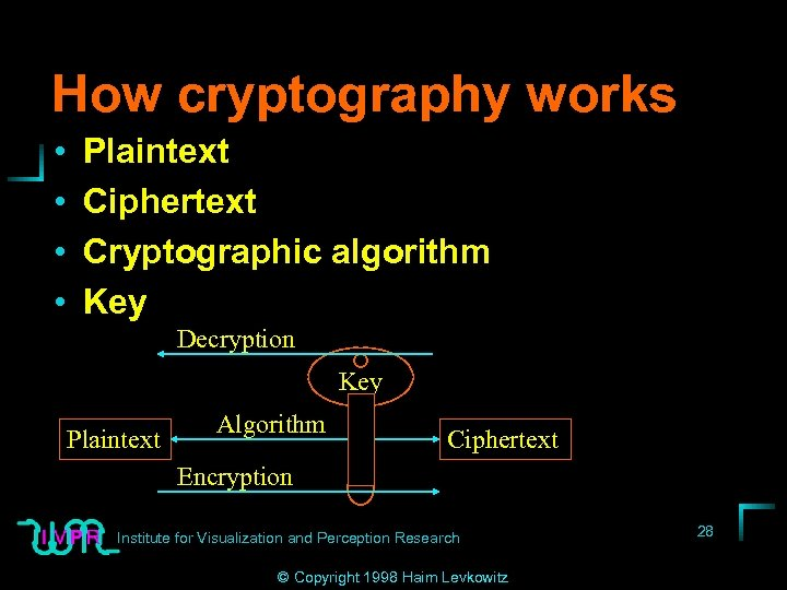 How cryptography works • • Plaintext Ciphertext Cryptographic algorithm Key Decryption Key Plaintext Algorithm