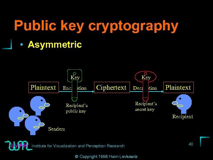 Public key cryptography • Asymmetric Key Plaintext Encryption Key Ciphertext Recipient's public key Decryption