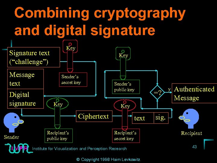 """Combining cryptography and digital signature Key Signature text (""""challenge"""") Message text Digital signature Key"""