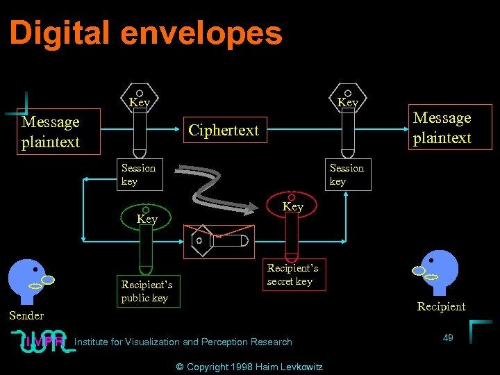 Digital envelopes Key Message plaintext Key Ciphertext Session key Key Recipient's public key Message
