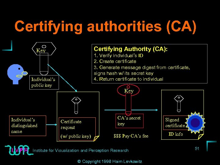 Certifying authorities (CA) Certifying Authority (CA): Key 1. Verify individual's ID 2. Create certificate