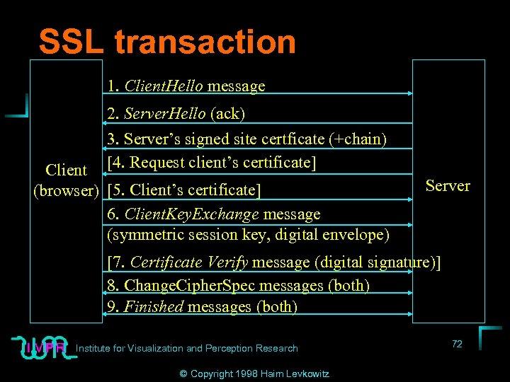 SSL transaction 1. Client. Hello message 2. Server. Hello (ack) 3. Server's signed site