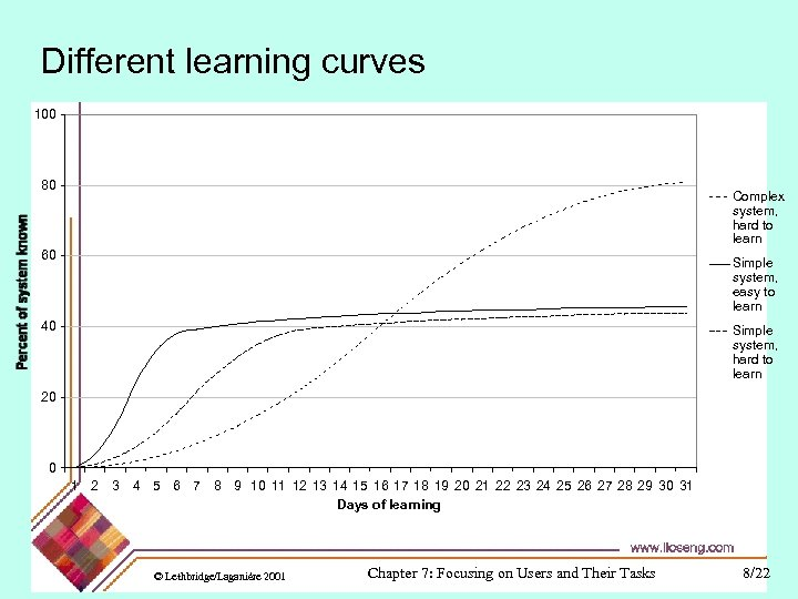 Different learning curves 100 80 Complex system, hard to learn 60 Simple system, easy