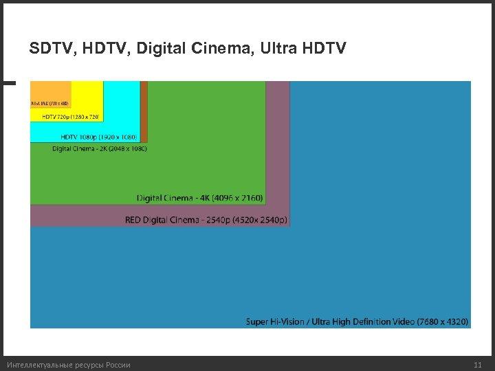 SDTV, HDTV, Digital Cinema, Ultra HDTV Интеллектуальные ресурсы России 11