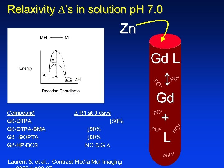 Relaxivity 's in solution p. H 7. 0 Zn Gd L ↕ Gd +