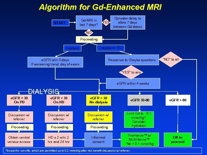 Algorithm for Gd-Enhanced MRI Gd-MRI in last 7 days? START YES Consider delay to
