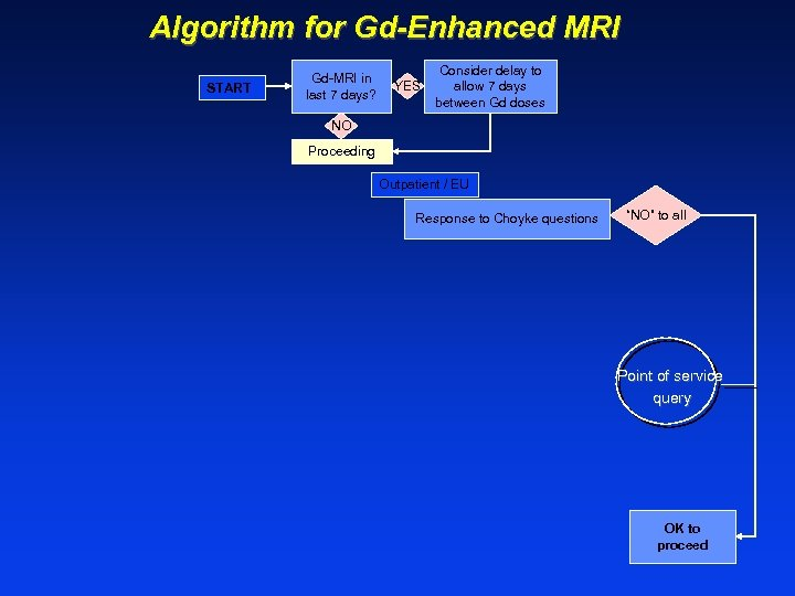 Algorithm for Gd-Enhanced MRI START Gd-MRI in last 7 days? YES Consider delay to