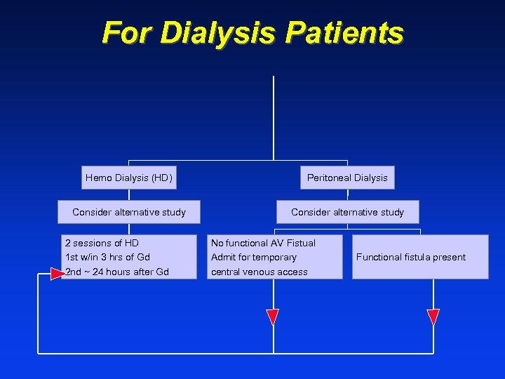 For Dialysis Patients Hemo Dialysis (HD) Peritoneal Dialysis Consider alternative study 2 sessions of