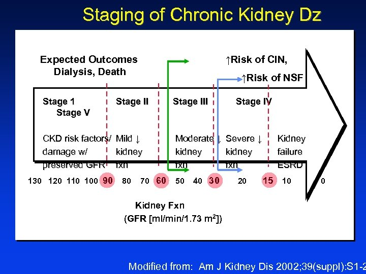 Staging of Chronic Kidney Dz Expected Outcomes Dialysis, Death ↑Risk of CIN, ↑Risk of