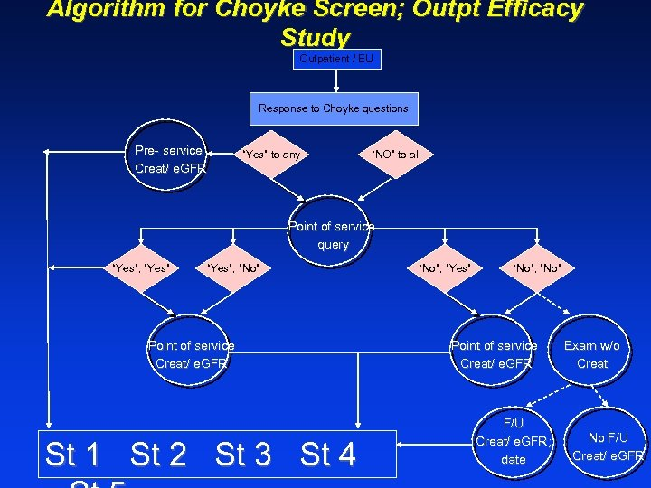 Algorithm for Choyke Screen; Outpt Efficacy Study Outpatient / EU Response to Choyke questions