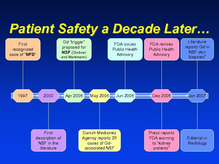 "Patient Safety a Decade Later… 1997 FDA issues Public Health Advisory Gd ""trigger"" proposed"