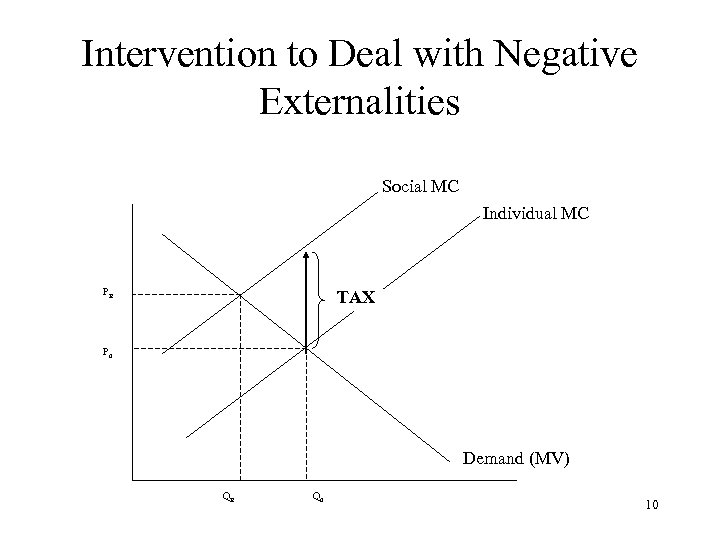 Intervention to Deal with Negative Externalities Social MC Individual MC PE TAX P 0