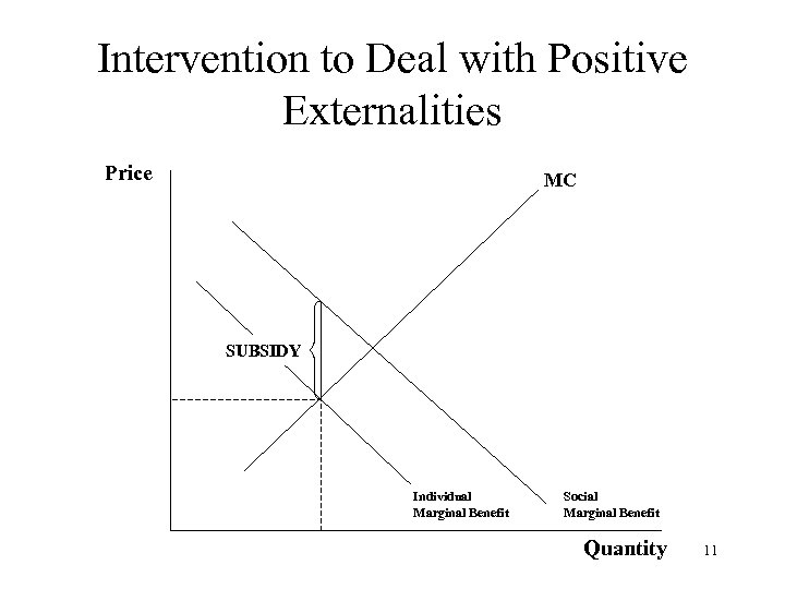 Intervention to Deal with Positive Externalities Price MC SUBSIDY Individual Marginal Benefit Social Marginal