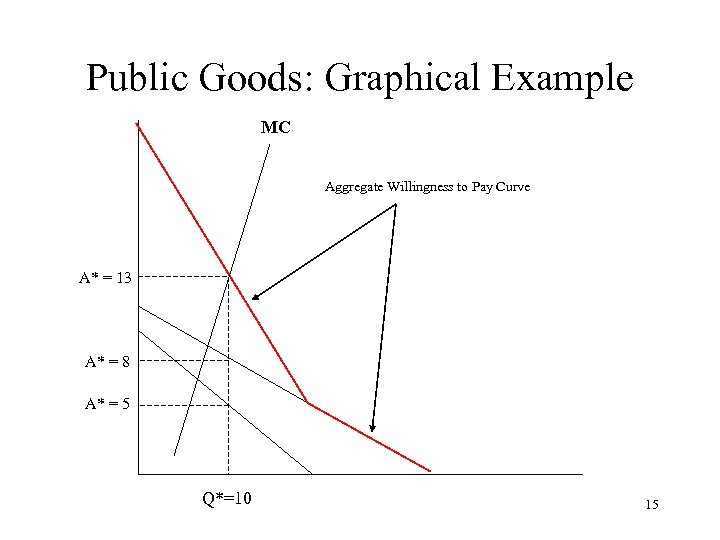 Public Goods: Graphical Example MC Aggregate Willingness to Pay Curve A* = 13 A*