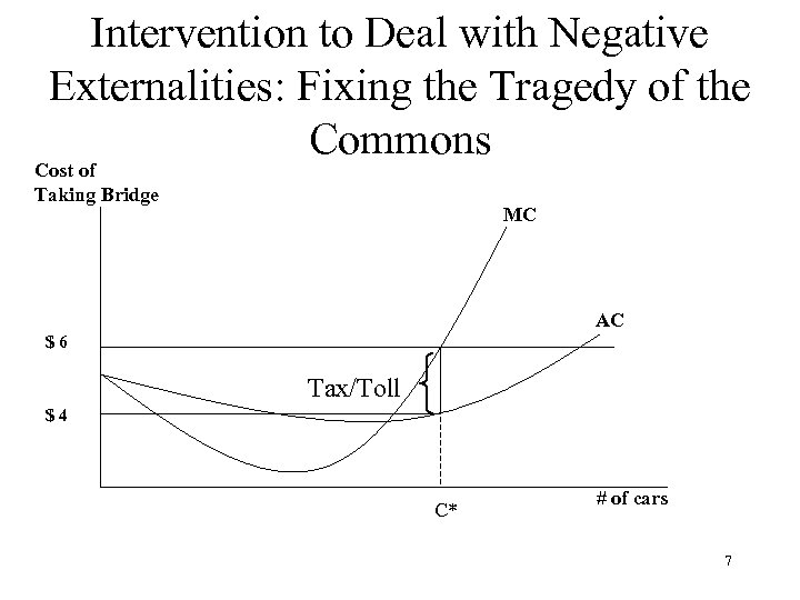 Intervention to Deal with Negative Externalities: Fixing the Tragedy of the Commons Cost of