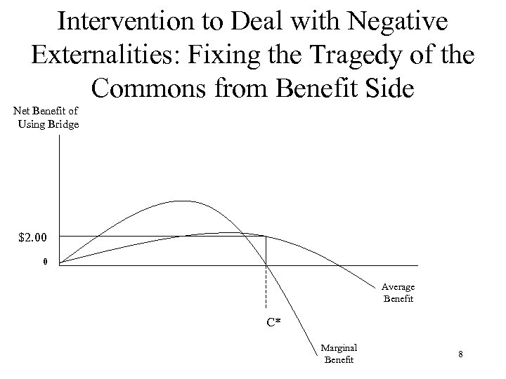 Intervention to Deal with Negative Externalities: Fixing the Tragedy of the Commons from Benefit
